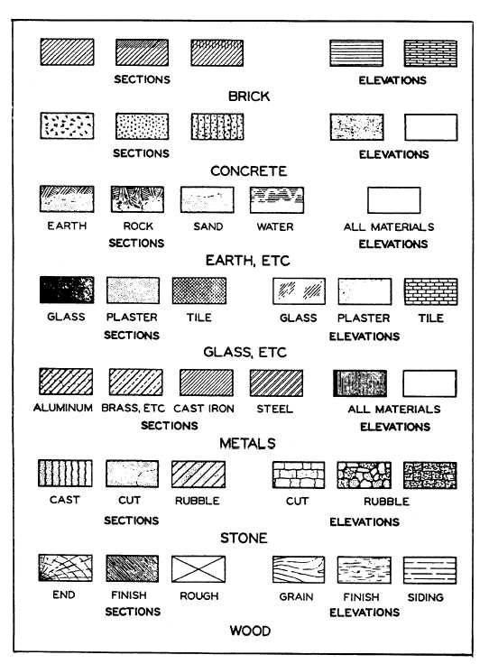 Common architectural symbols (for various materials) used in drawing